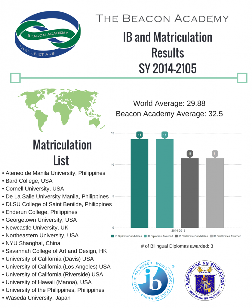 IB and Matriculation Results